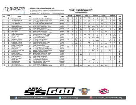 klasemen-hasil-final-arrc-2016-600cc
