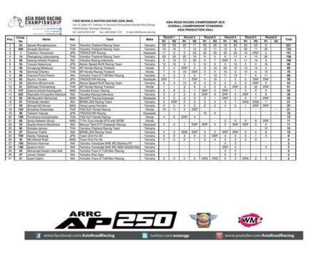 klasemen-hasil-final-arrc-thailand-2016-race-1-ap-250