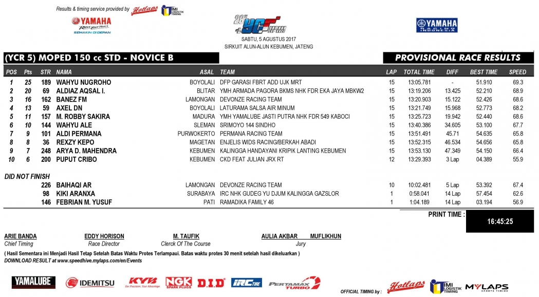 1050_OFFICIAL RESULT – YCR 5-page-00132