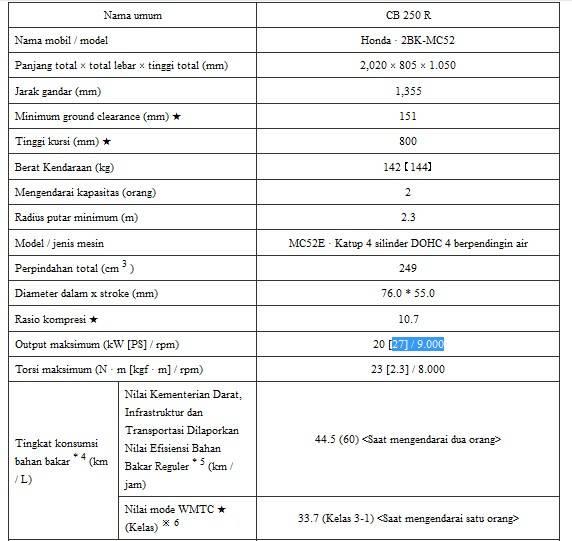 spesifikasi cb250r