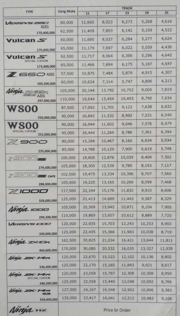 Motor Ninja Termahal Di Indonesia : motor, ninja, termahal, indonesia, Daftar, Harga, Semua, Produk, Kawasaki, Dijual, Indonesia,, Mulai, Hingga, Ninja, WARUNGASEP