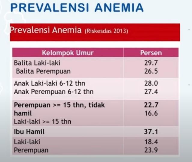 anemia,anemia defisiensi zat besi,gejala anemia defisiensi zat besi,zat besi,penyerapan zat besi,vitamin c,susu pertumbuhan,danone indonesia,nutrisi untuk bangsa,