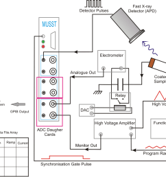 schematic setup of the xmas pe loop system the musst card is essentially an x y recorder and is synchronized with the signal generator note that the x ray  [ 1715 x 1312 Pixel ]