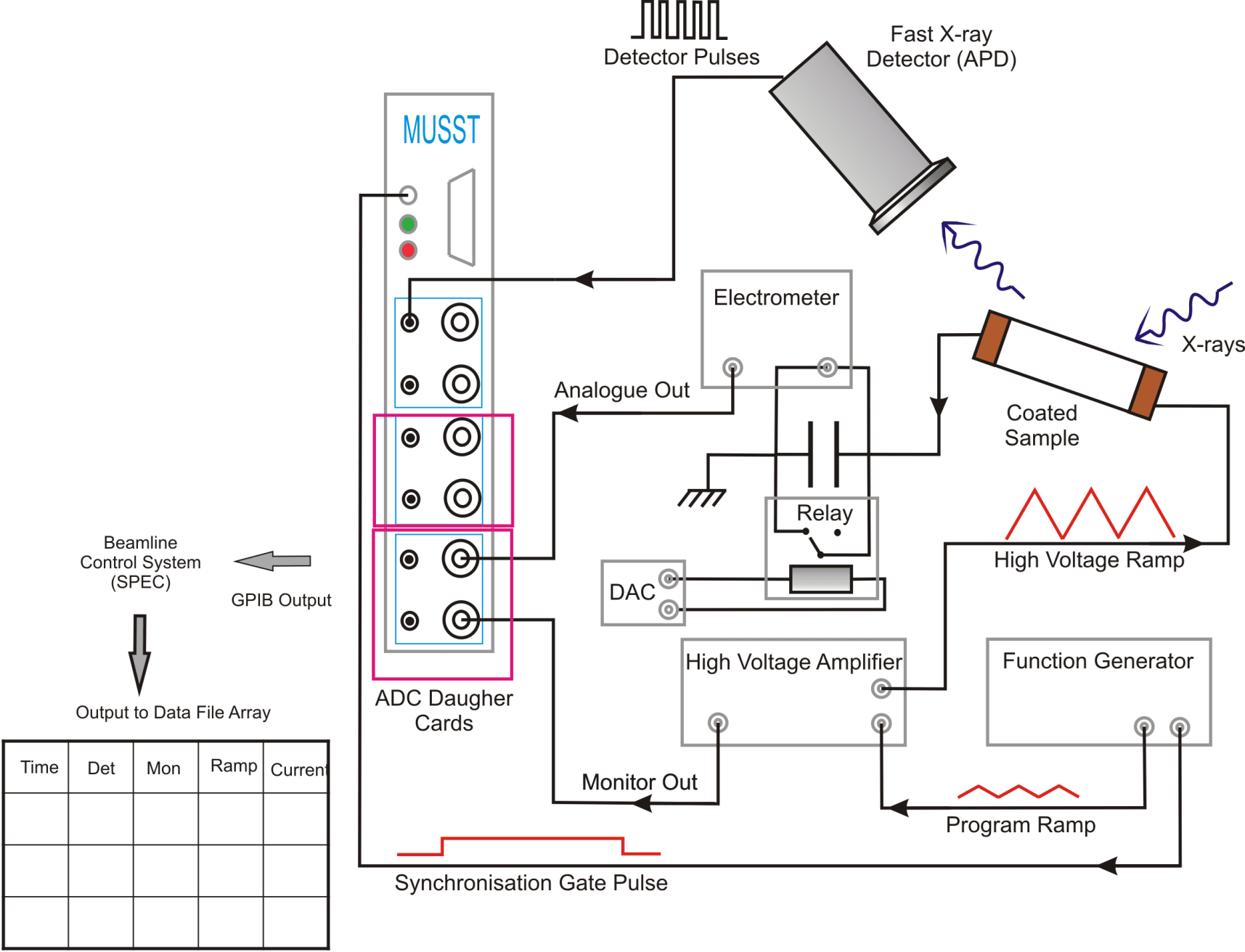 hight resolution of schematic setup of the xmas pe loop system the musst card is essentially an x y recorder and is synchronized with the signal generator note that the x ray