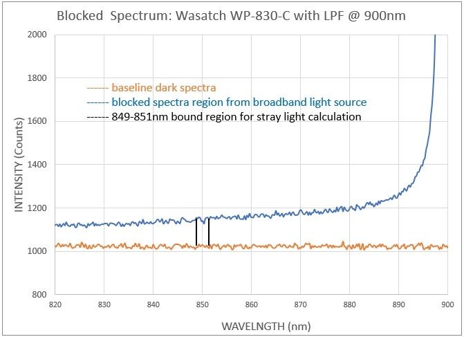 Stray light determination: WP-830-C with long pass filter at entrance, blocked spectrum
