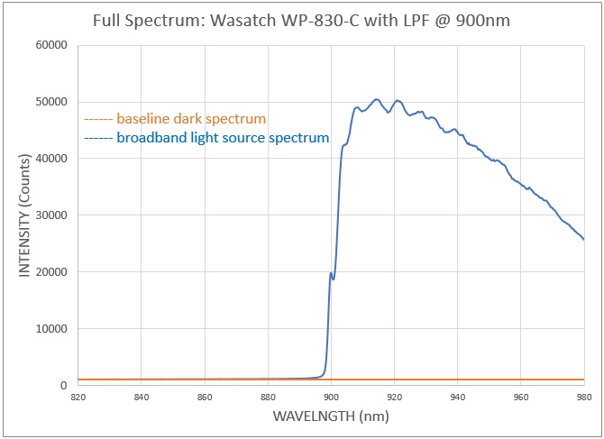 Stray light determination: WP-830-C with long pass filter at entrance, full spectrum