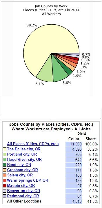 JobCountsWascoCounty