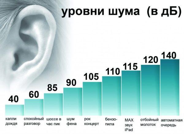 Gürültü yoğunluğu