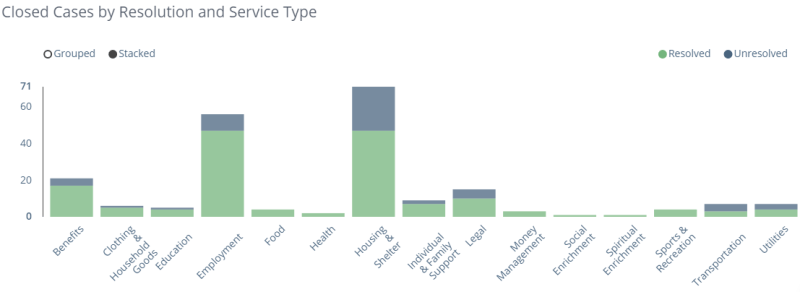 WAServes Service Cases by Category - Housing & Shelter Leads all Service Types