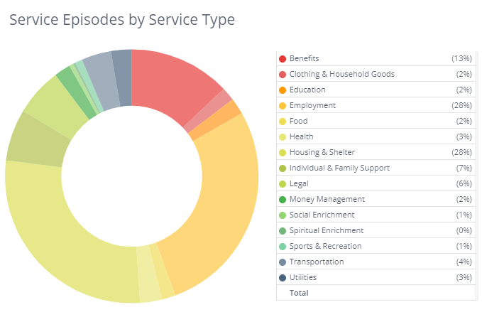 WAServes Service Types