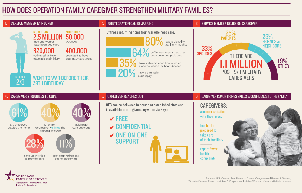 Operation Family Caregiver Infographic