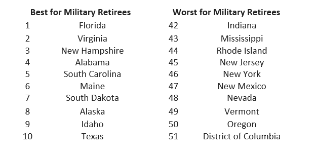 2018's Best & Worst States for Military Retirees