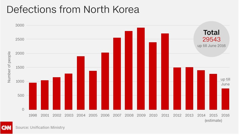 North Korean Defection graph from CNN