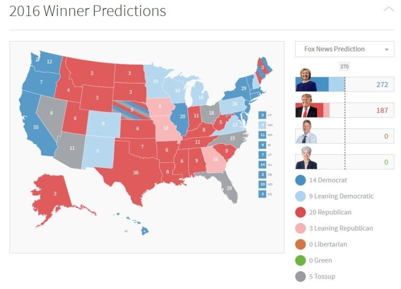 Fox news' 2016 prediction