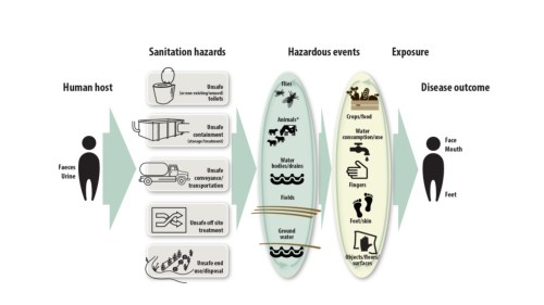 small resolution of a diagram from who s first ever sanitation and health guidelines illustrates the multiple