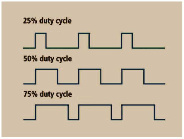 duty cycle sinyal analog