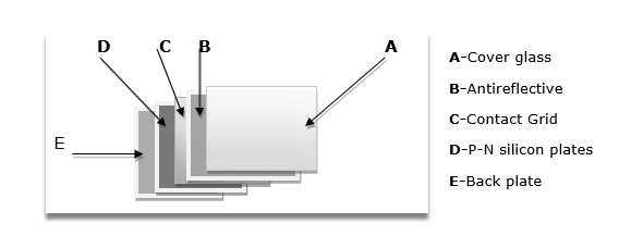 layer solar panel