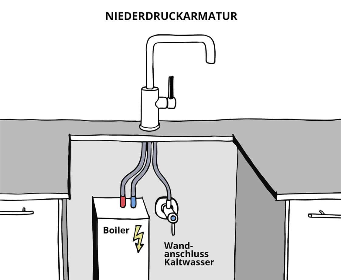 Durchlauferhitzer Küche Niederdruck  Boiler Test