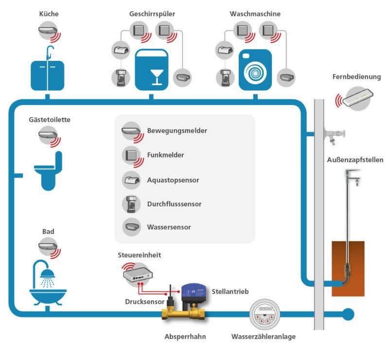 Wasserleck-Protect-grafik-OV-Tec