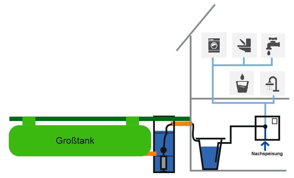 Trinkwasseraufbereitungssystem