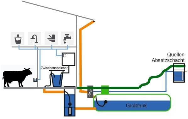 Kombianlage-Tränkewasser-Regenwasser-Quellwasser