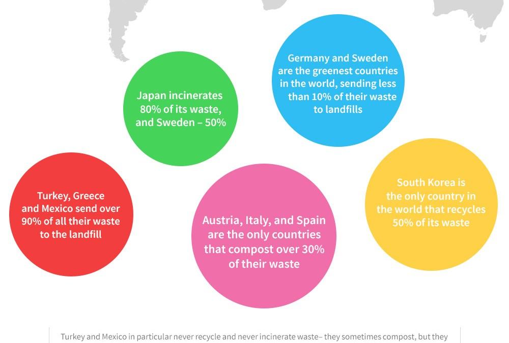 Waste Statistics That Will Blow Your Mind
