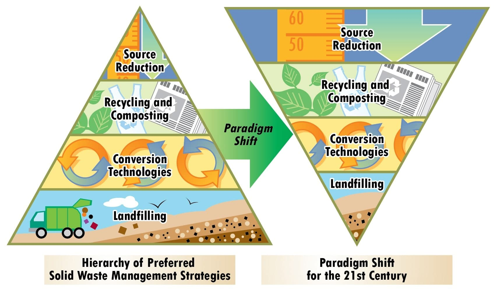Evolution Of Integrated Solid Waste Management Systems