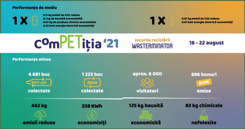 ComPETitia jocurile reciclarii – WASTERMINATOR (concluzii)