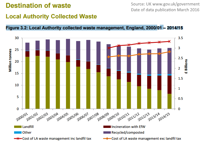 UK Landfills to Close - Zero waste to landfill trending is shown in official bar chart.