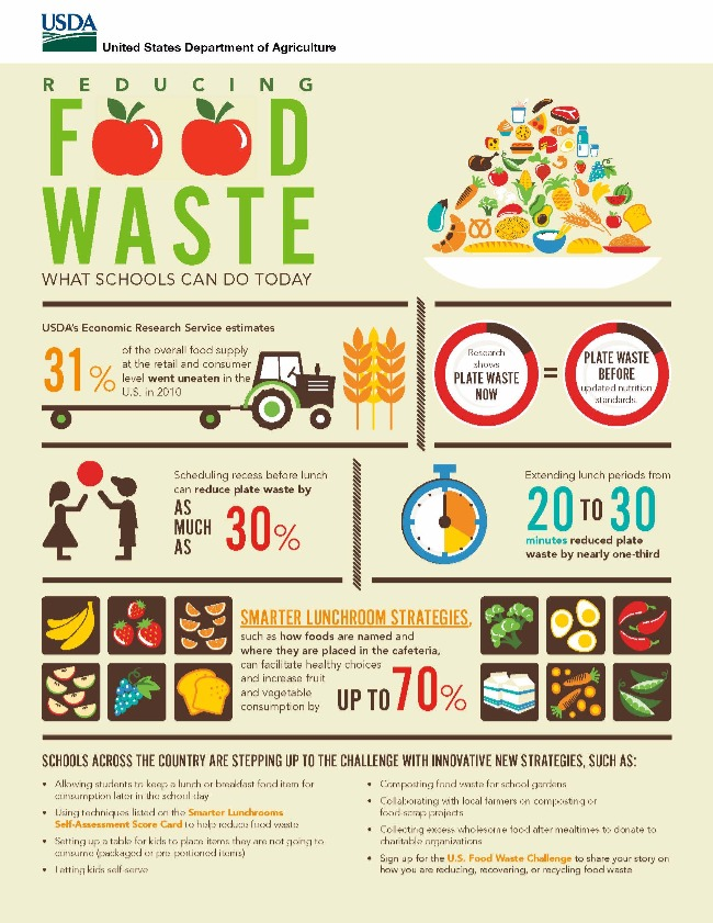 "Image is a ""reducing your own waste"" infographic reducing your own waste"