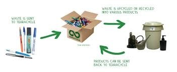 hard-to-recycle waste
