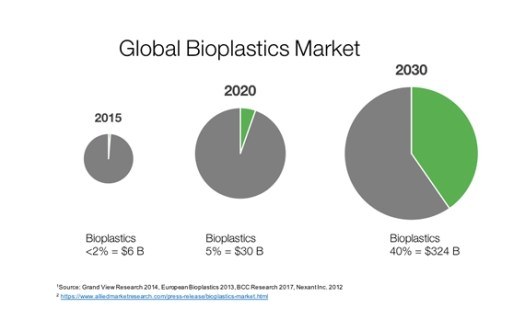 Packaging Industry forecast