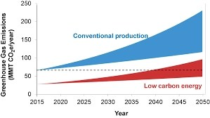 Packaging Industry emissions