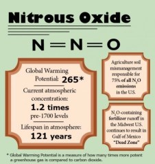 Greenhouse Gas Nitrous oxide