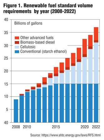biomethane volumes