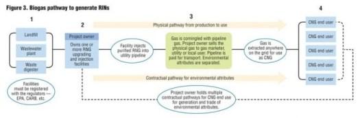 biomethane injection infographic