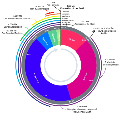 geological and climate time scale (GTS)