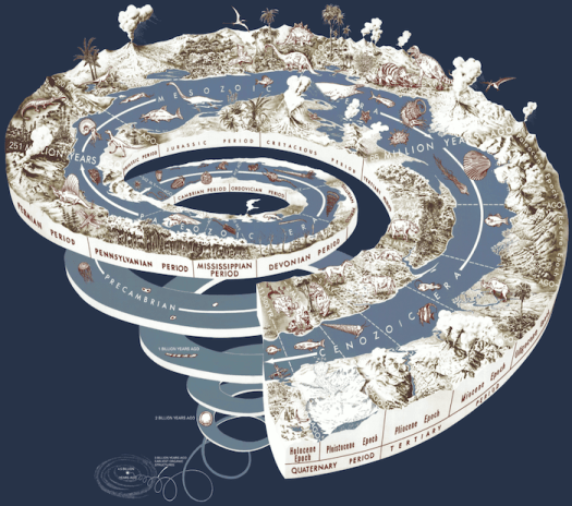 Geological and climate Time Spiral