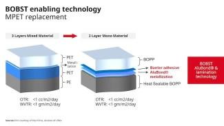plastic film developments