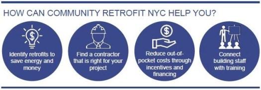 NYC Urban Energy Retrofits help