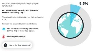 circular activity gap