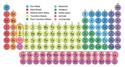 REE elements