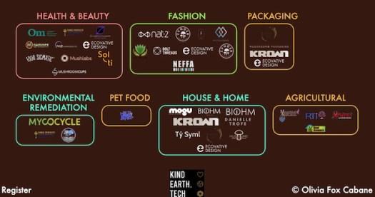 Map of companies showing Mycelium Momentum