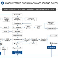 Garbage Disposal Installation Diagram Iei Keypad Wiring Waste Sorting Machines For Sale | Recycling Sorter
