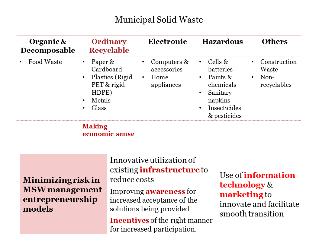 An Introduction to Entrepreneurship in Solid Waste Management be – Waste Management Ppt