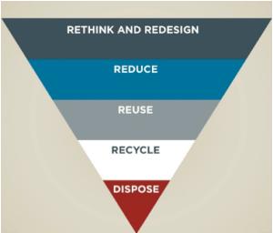 Unite and Ignite - The path to a circular economy