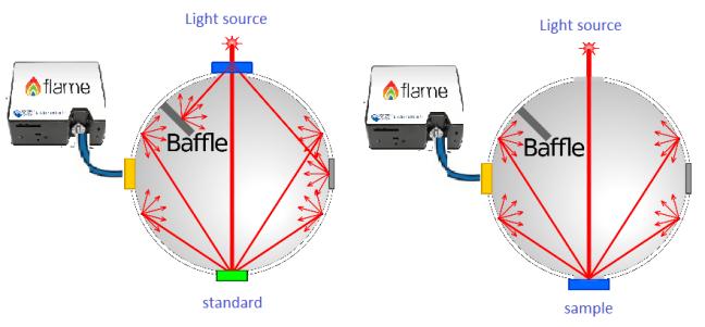 Integrating-sphere-reflection-diagram