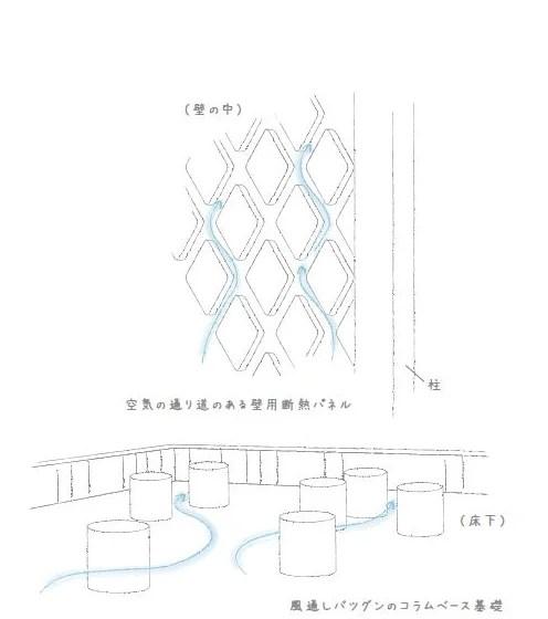 ワタケンのエアサイクル工法-断熱材空気層