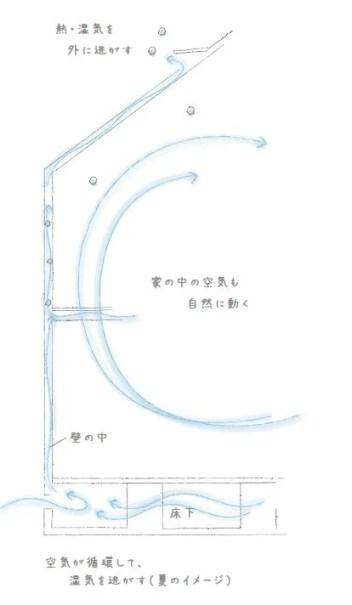 エアサイクルの空気循環イメージ
