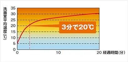 浴槽暖房グラフ